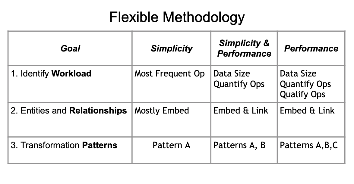 https://university-courses.s3.amazonaws.com/M320/flexible_methodology.png